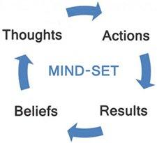 How Mindset Works