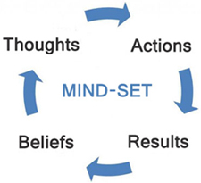 How Mindset Works